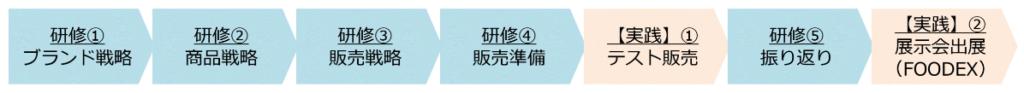 フロー表―秋田県1