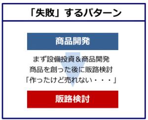 「失敗」するパターン―福島県