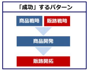 「成功」するパターン―福島県