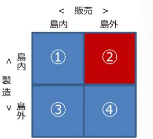 戦略立案―壱岐市